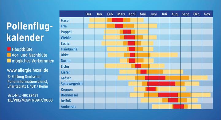 Heuschnupfen Pollenkalender